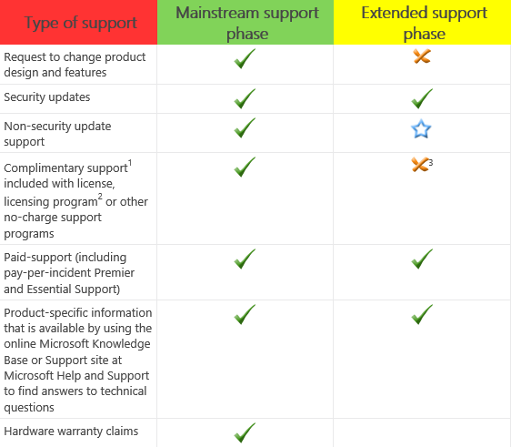 Microsoft Support Lifecycle Phases